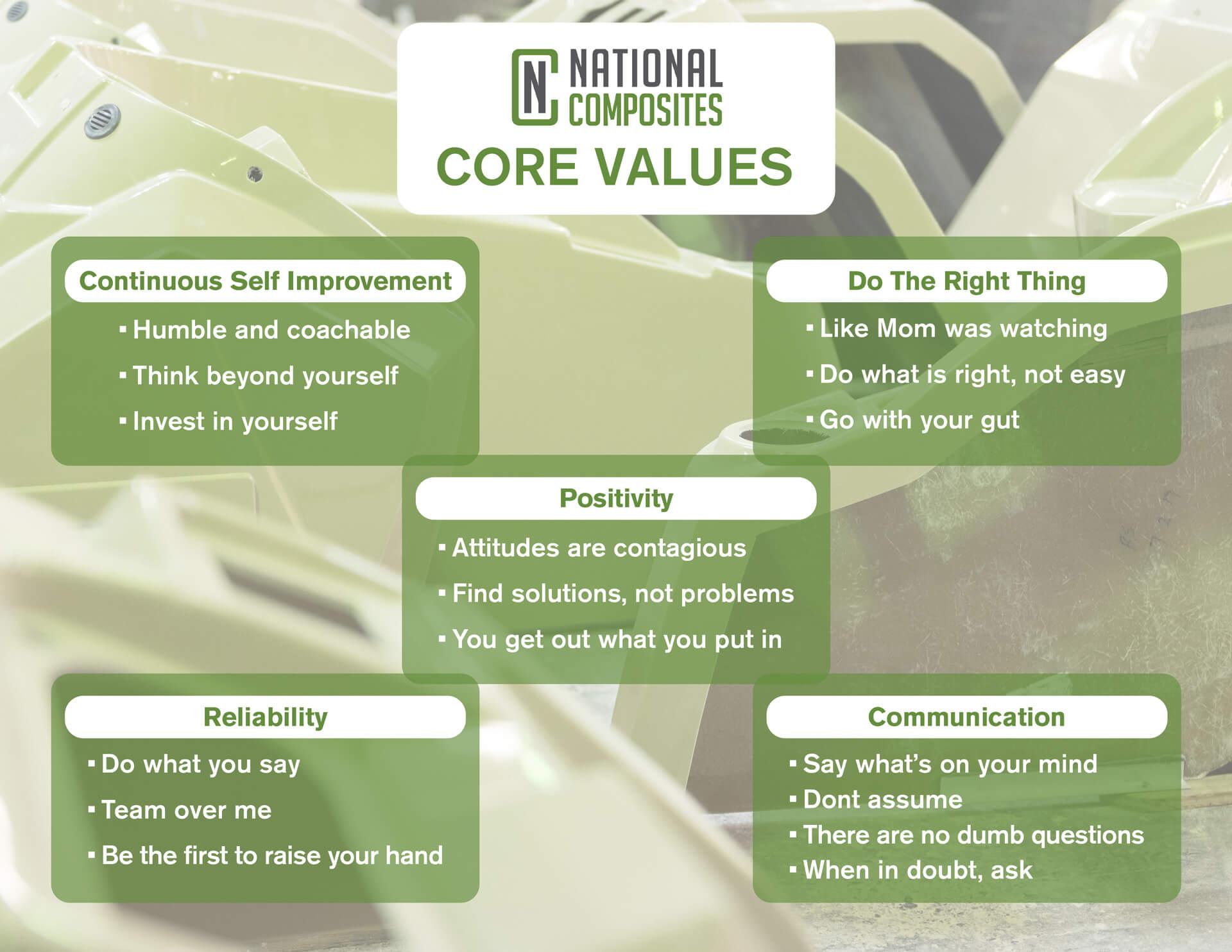 2021 National Composites Core Values Sheet